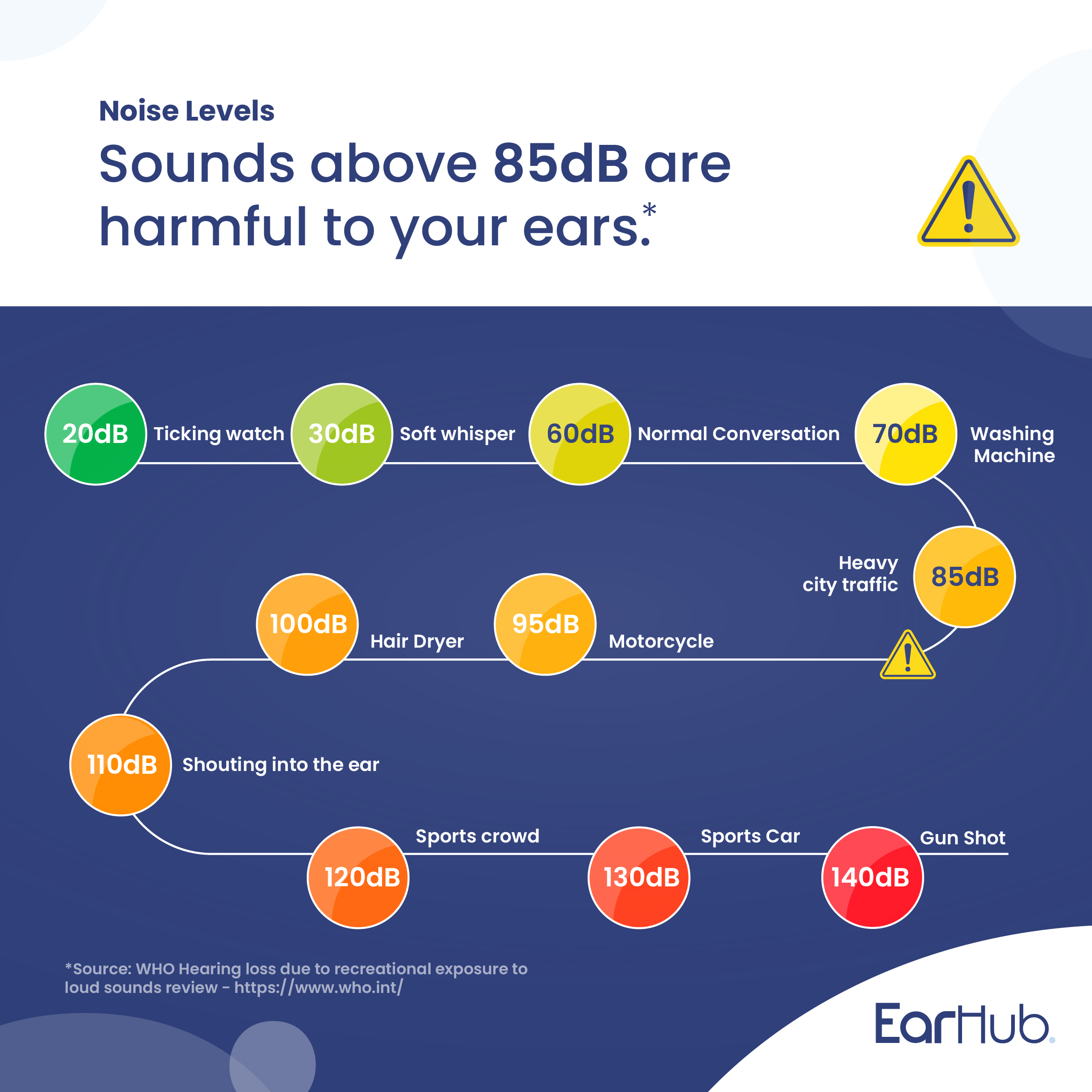Some examples of common noises and their sound levels. Sounds above 85dB are harmful to your ears.