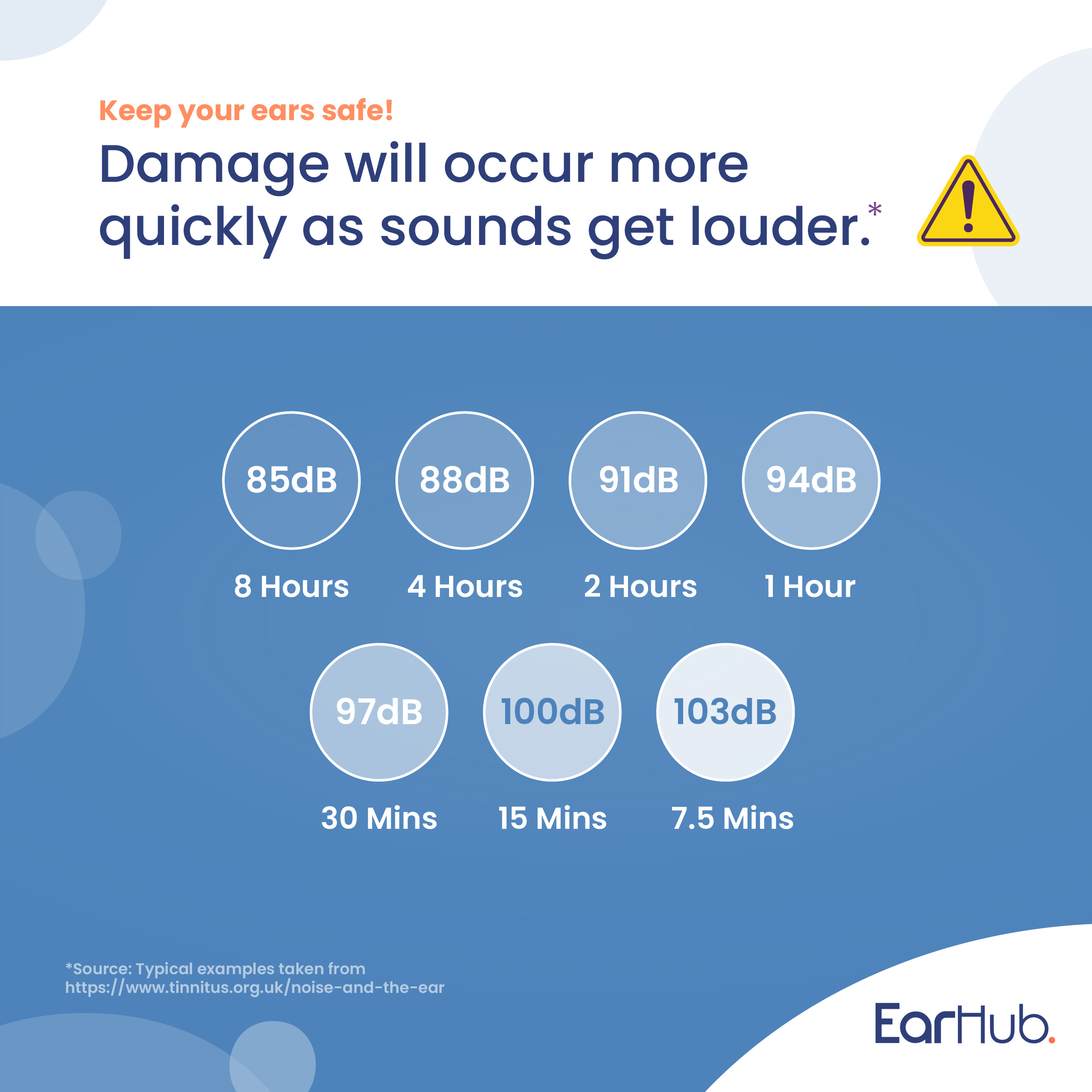 Damage can occur more quickly as sounds get louder. Sounds above 85dB are harmful to your ears.